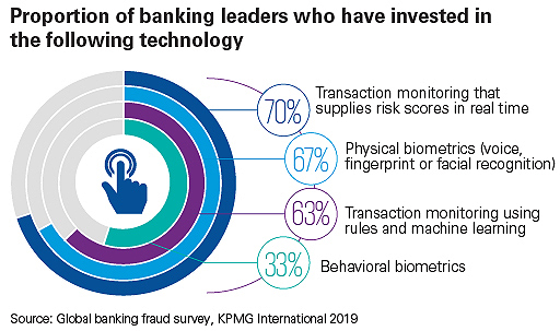 Proportion of banking leaders who have invested in biometrics technologies
