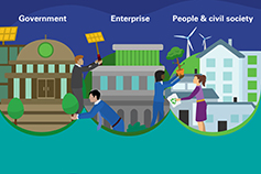CRI executive summary government enterprise people and civil society - illustrations