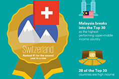 CRI key findings Switzerland ranked 1 - illustration