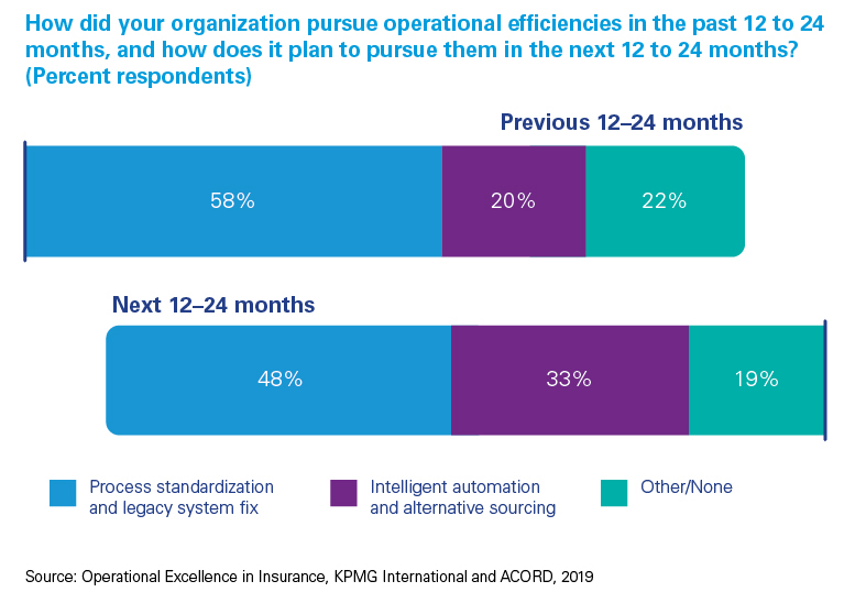 Pursue operational efficiencies survey