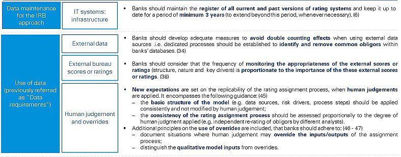 Summary of data-related changes to the ECB guide to internal models – Risk specific chapters