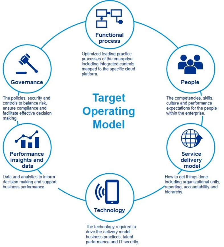 Powered Enterprise - Target Operating Model