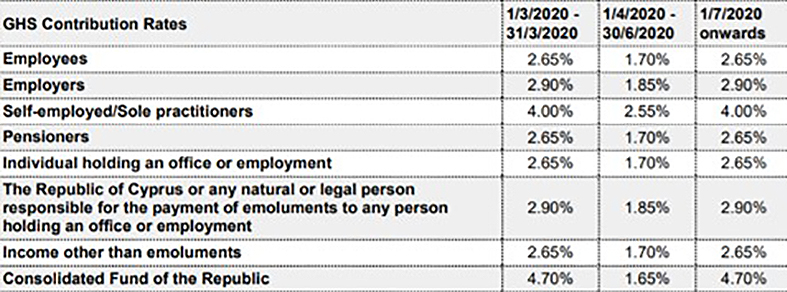 Employment-related measures