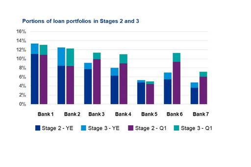 Portions of loan portfolios in Stages 2 and 3
