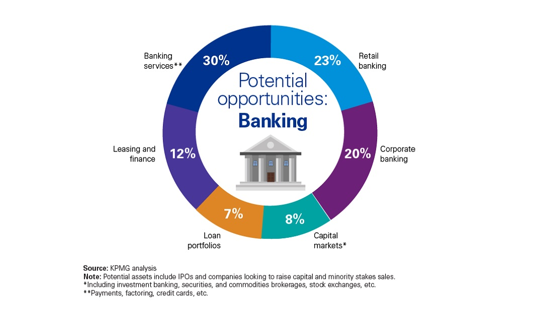 Potential opportunities: Banking