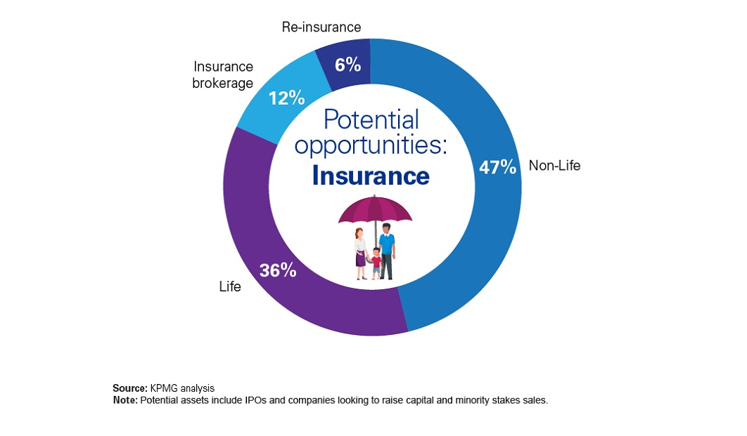 Potential opportunities: Insurance