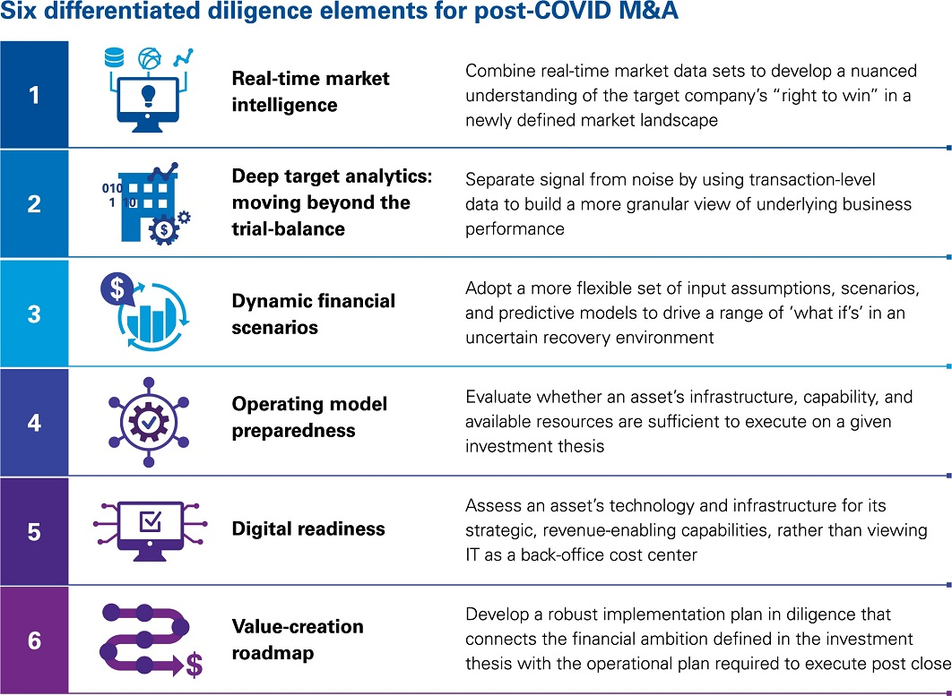 Six differentiated diligence elements for post-COVID M&A