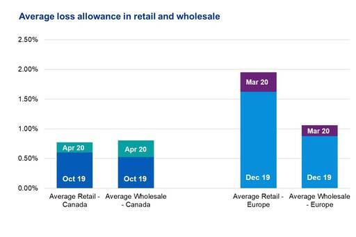 Average loss allowance ration in retail and wholesale