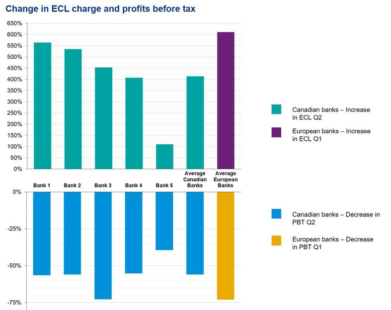 Change in ECL charge and profits before tax