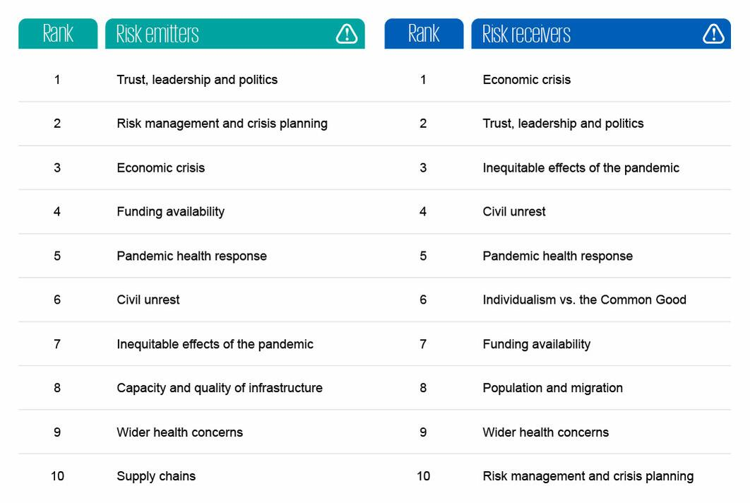 COVID-19: The most influential risks facing cities