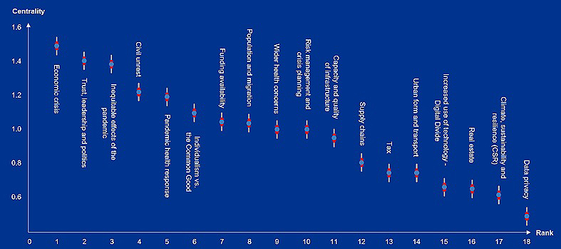 Most susceptible risks facing cities graph