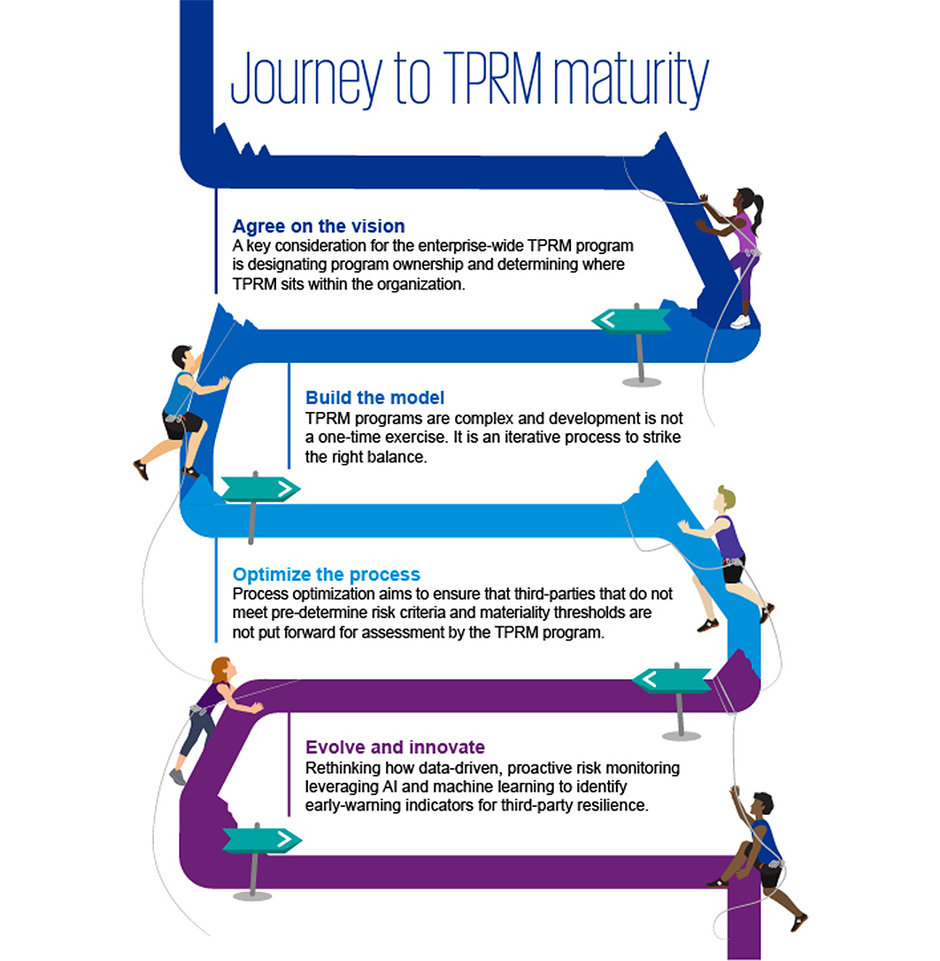 Journey to TPRM maturity
