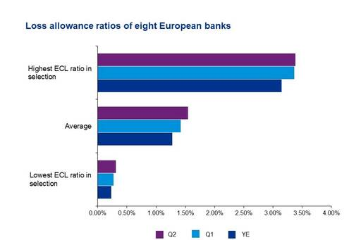 Loss allowance rations of eight European banks