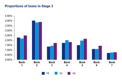 Proportions of loans in stage 3