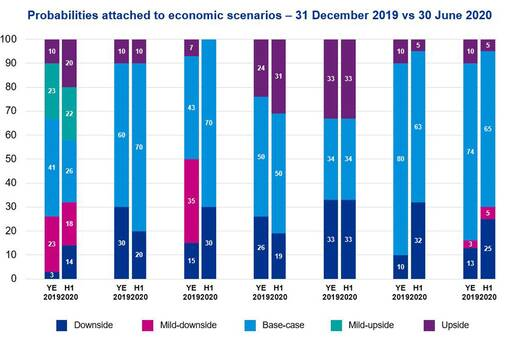 Probabilities attached to economic scenarios – 31 December 2019 vs 30 June 2020
