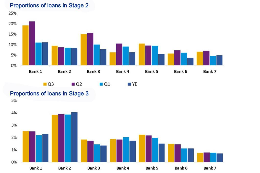 Proportion of loans in stage 2 and stage 3
