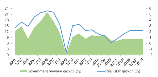 Economic growth and change in government revenue