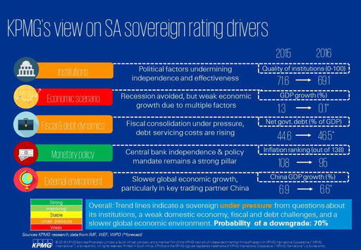 KPMG's view on South Africa's sovereign rating drivers