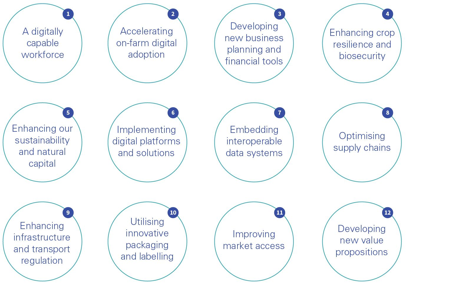 12 themes of agrifood for supply chain resilience