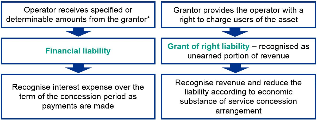 17RU-004 Service concessions: grantor accounting – Chart
