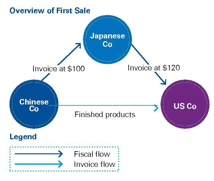 Overview of First Sale