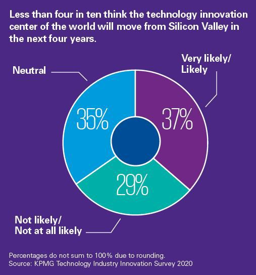 Less than four in ten think the technology innovation center of the world will move from Silicon Valley in the next four years.