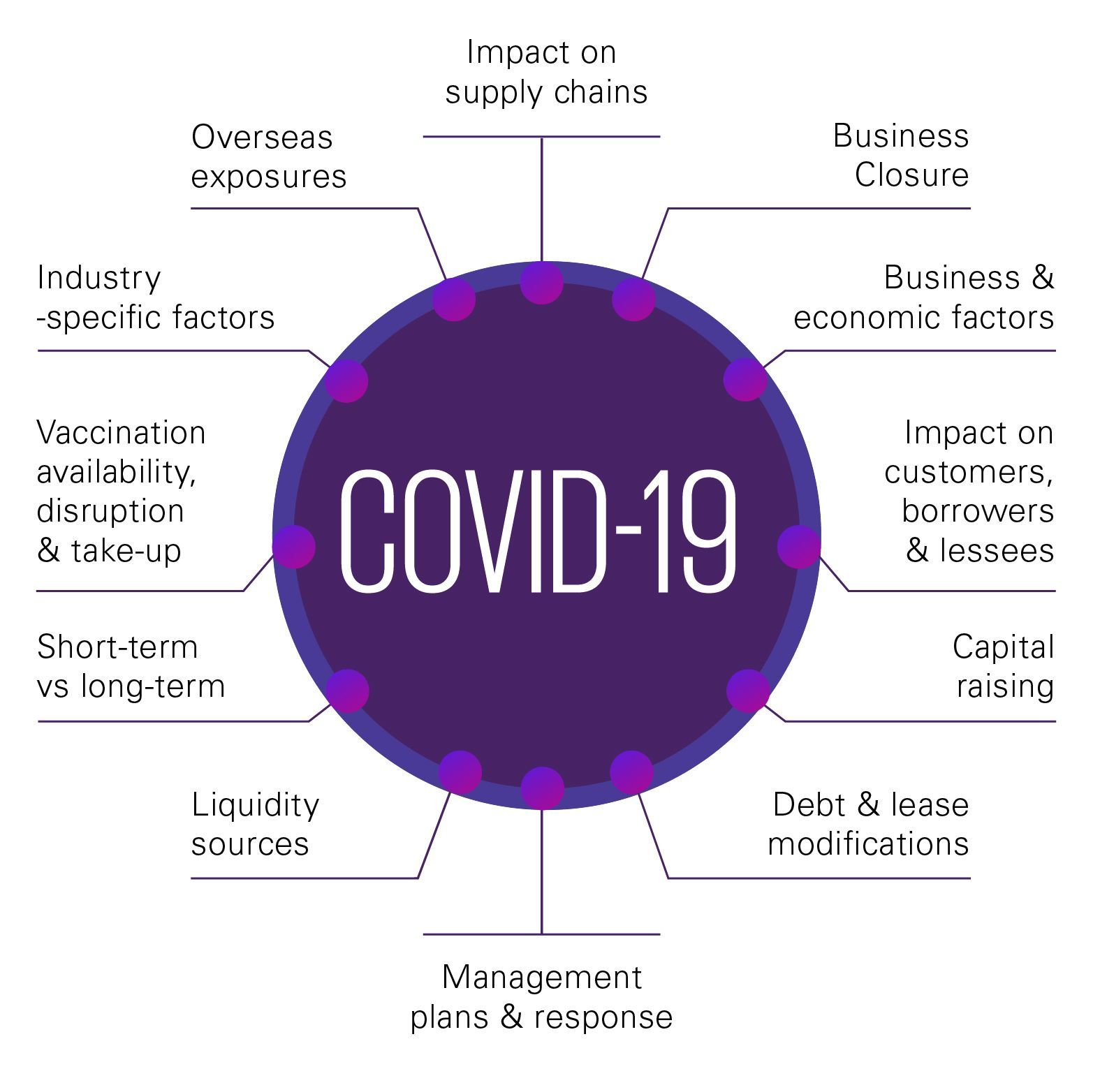 Continuing impact of COVID-19
