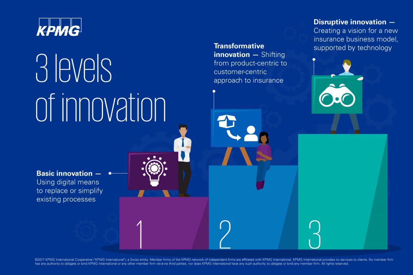 The digital transformation of insurance: Getting fit for digital