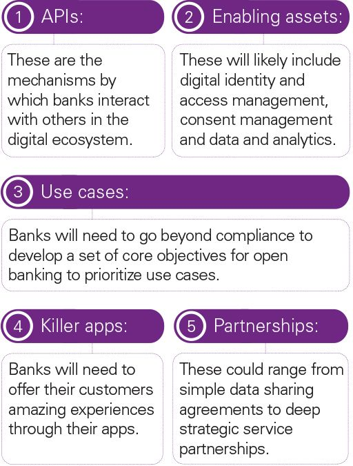 Five ecosystem requirements for successful open banking