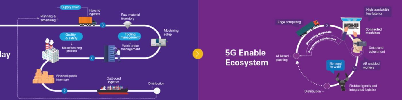 5G infographic