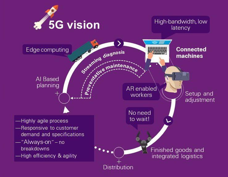 How 5G will revolutionise the manufacturing sector