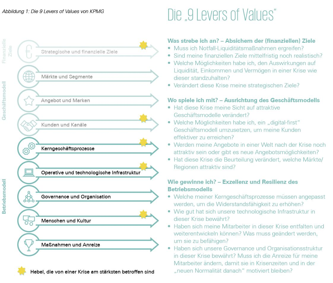9 Levers of Value