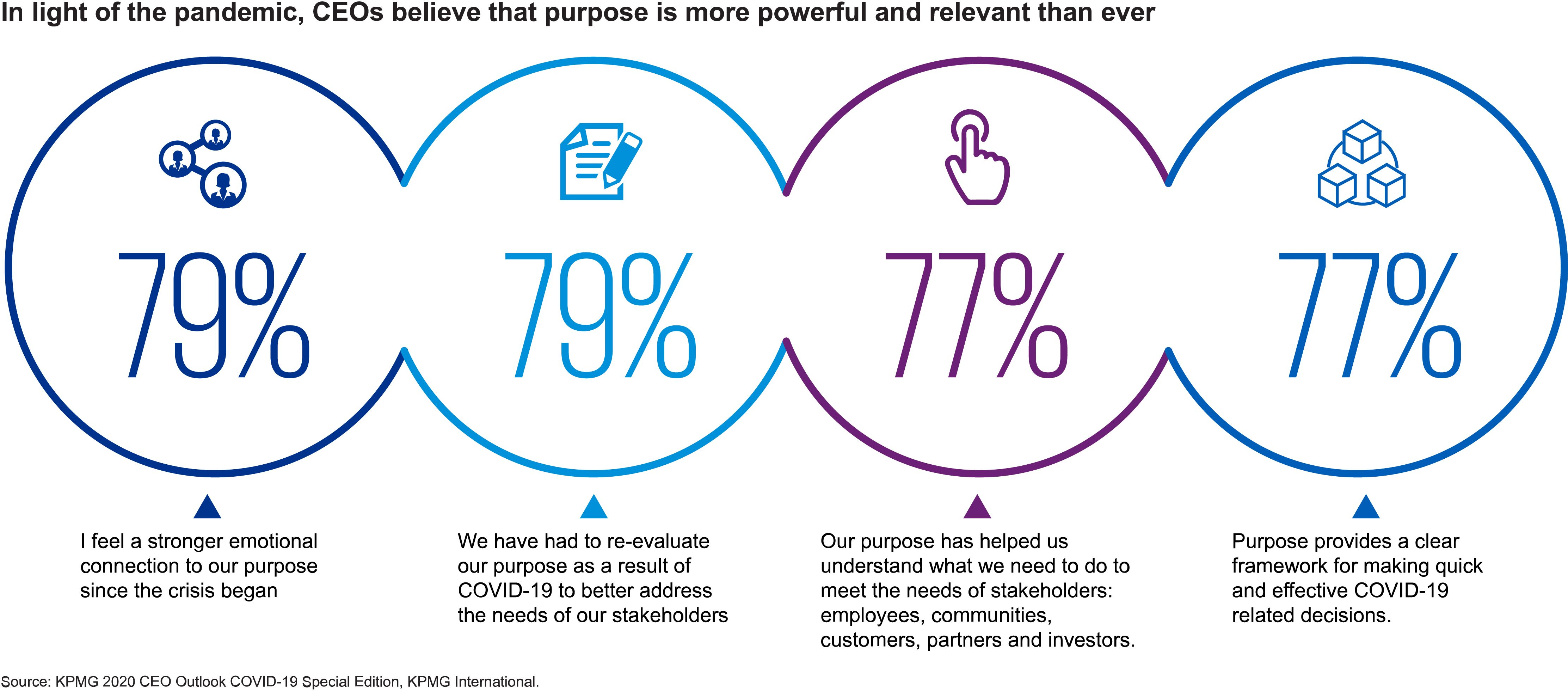 KPMG 2020 CEO Outlook