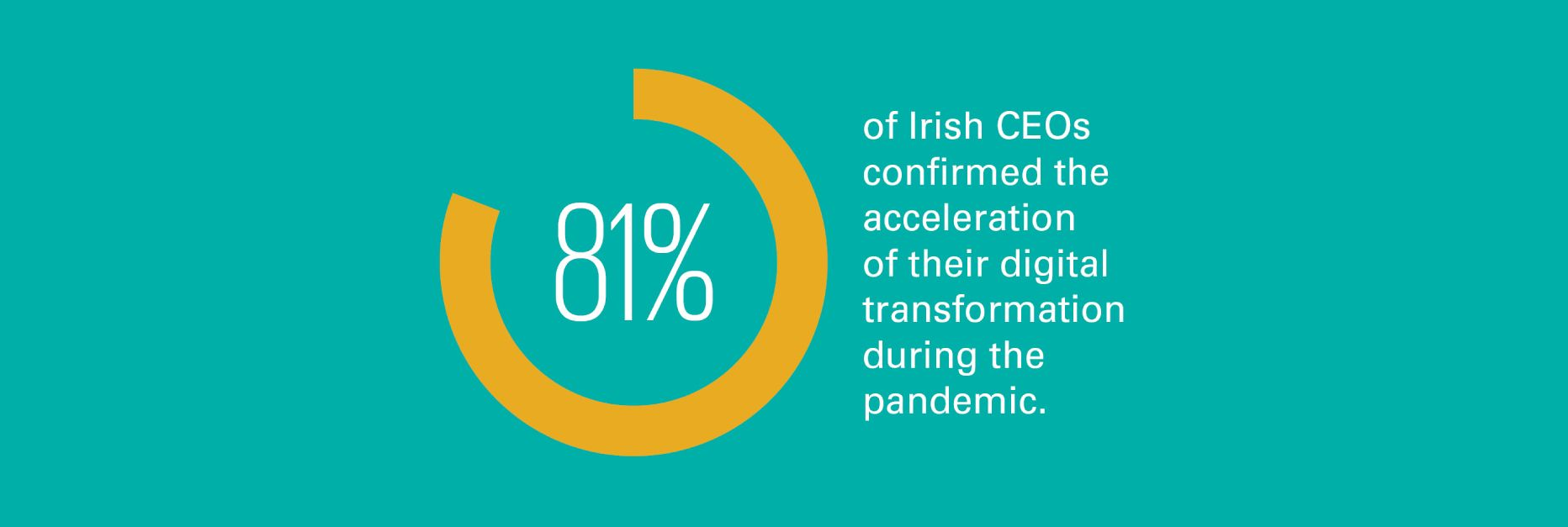 81% of Irish CEOs confirmed the acceleration of their digital transformation during the pandemic