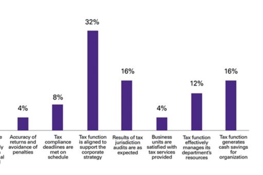 Most important performance metric for organizations' tax function – Singapore