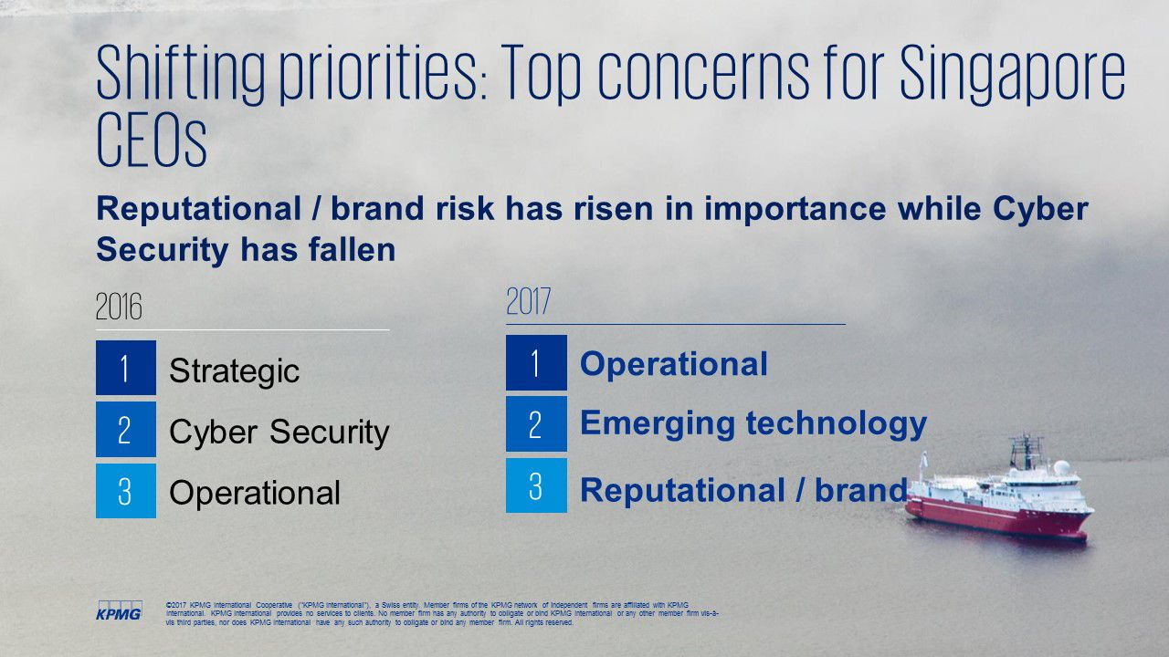 CEOs cite reputational/brand risk as top concern