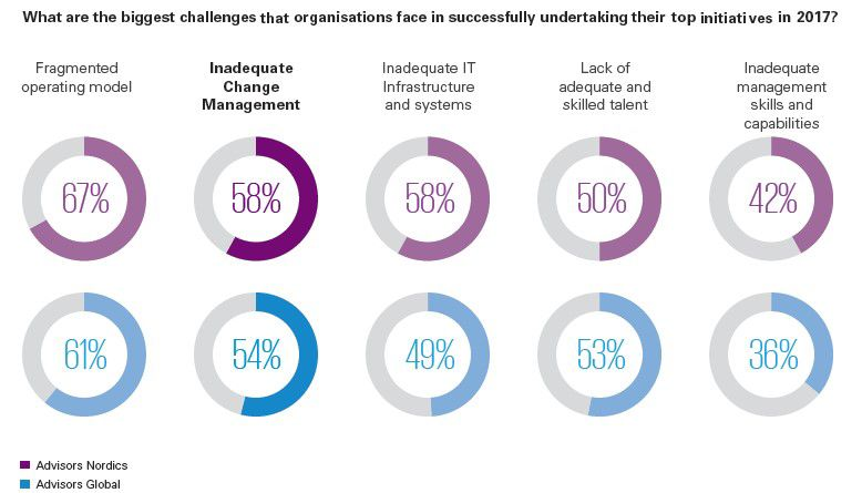 Increased challenges in Change Management
