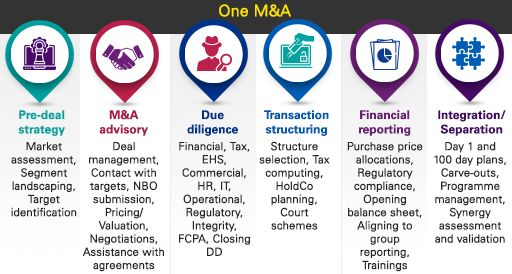 One M&A paradigm