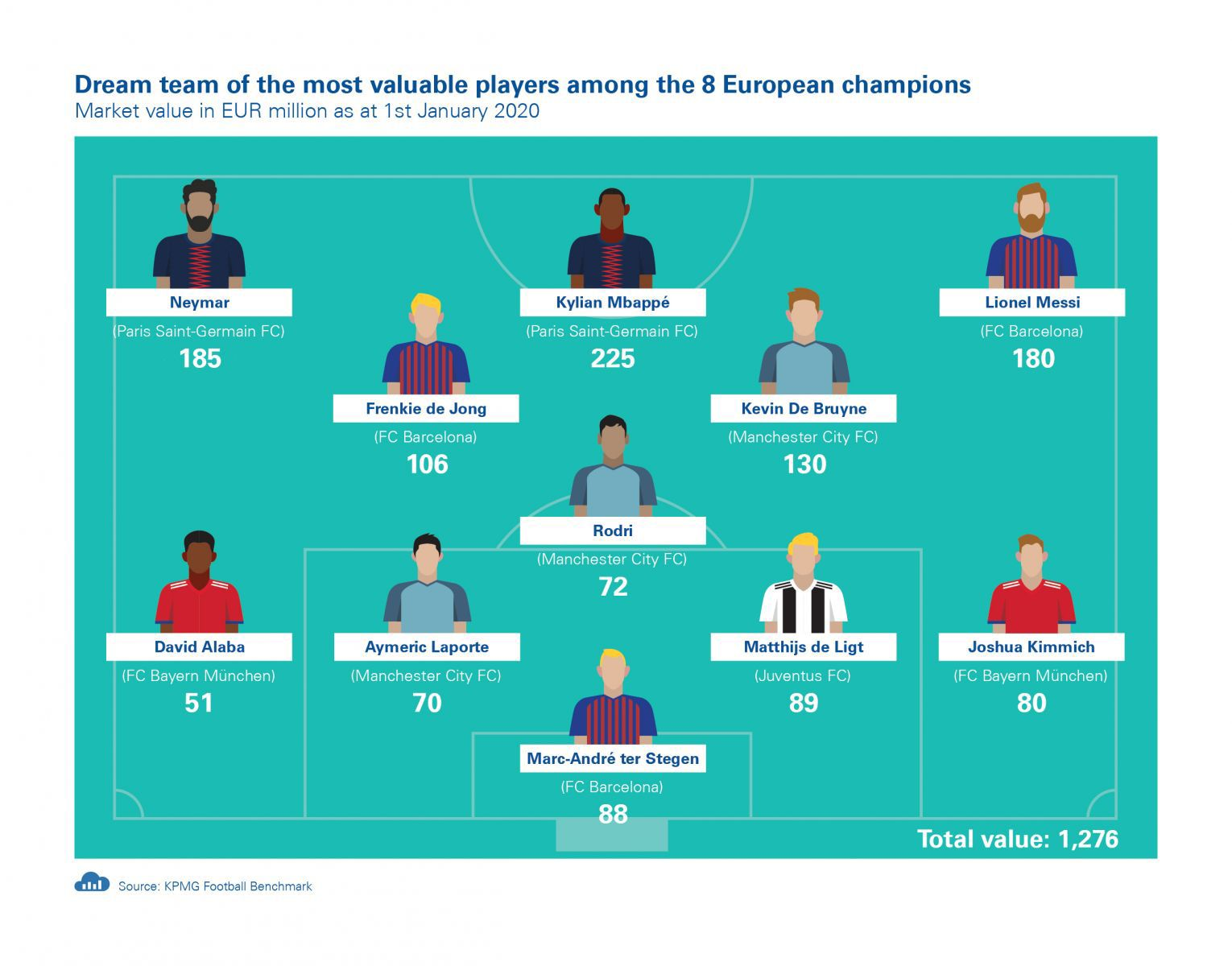 Dream team of the most valuable players among the 8 European champions