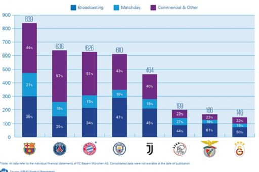 The European Champions Report 2020 - operating revenues overview