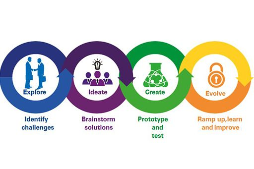 KPMG in India's Experience Design service