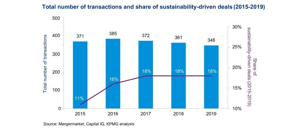 Total number of transactions and share of sustainability driven deals
