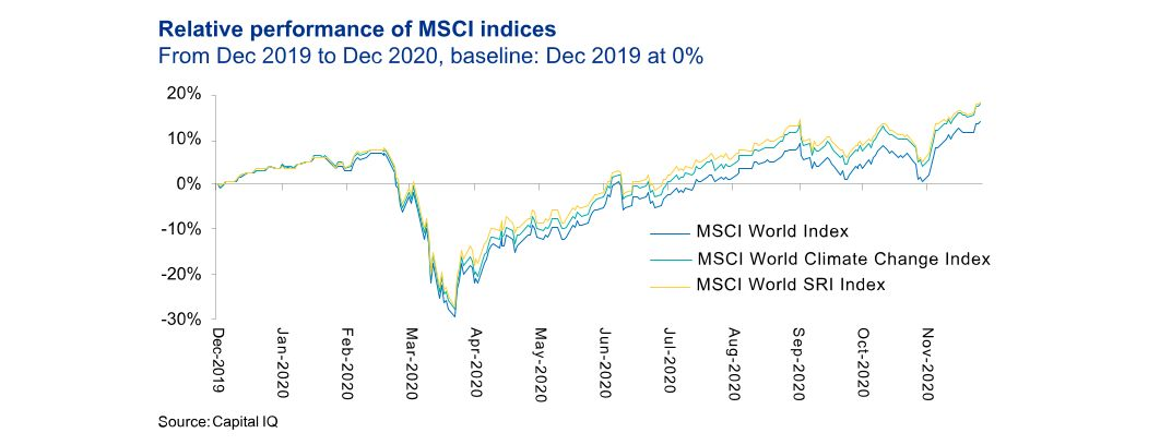 Relative performance of MSCI index