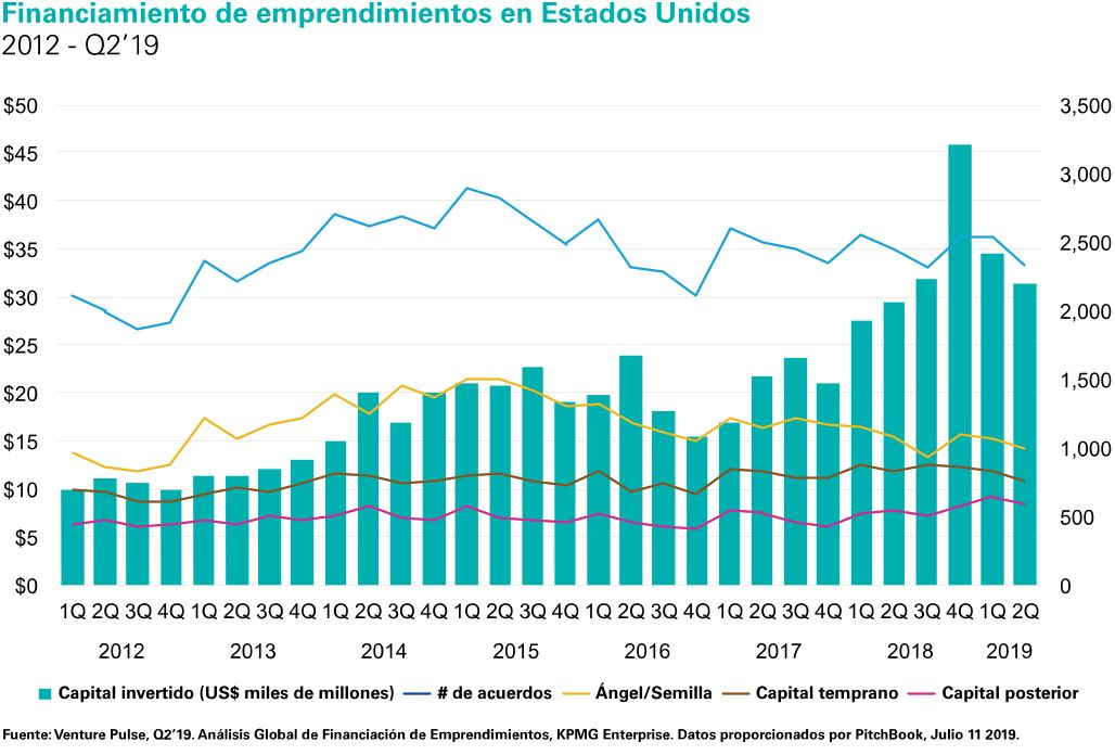 Financiamiento de emprendimientos en Estados Unidos