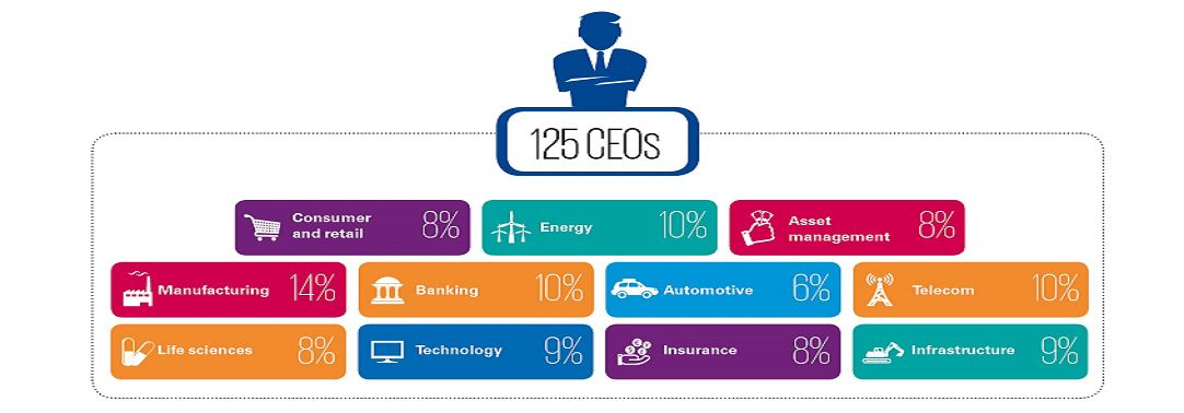 India CEO Outlook 2019 Infographic 2