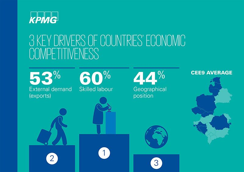 KPMG Pulse of Economy 2015