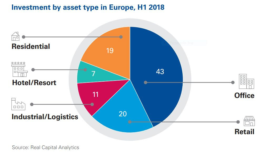 Investment by asset type in Europe