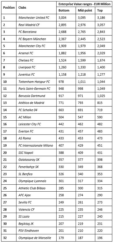 Manchester United FC lead KPMG's Football Club's Enterprise Value ranking - Table of 32 most valuable clubs