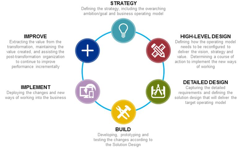 Shaping, delivering and driving value