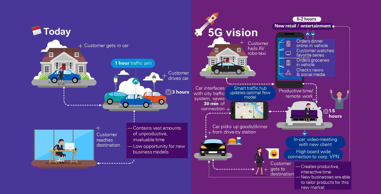 How 5G technology will revolutionise the automotive industry and mobility